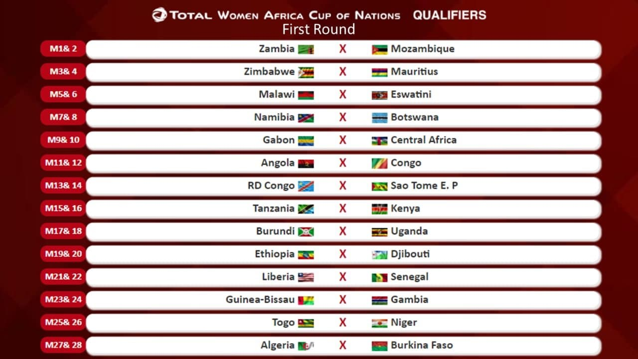 World Cup Draw 2020 Time.New Record As Draw For 2020 Women Africa Cup Of Nations